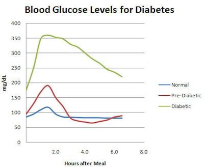 Bloedsuiker niveau - insuline resistent