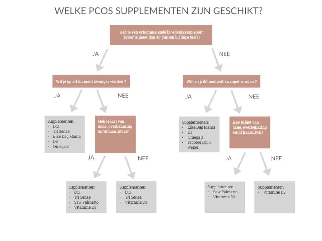 Flowchart PCOS supplementen2